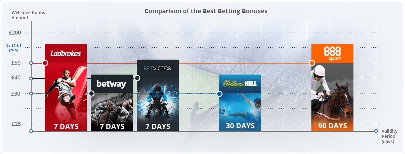 best online betting bonuses
