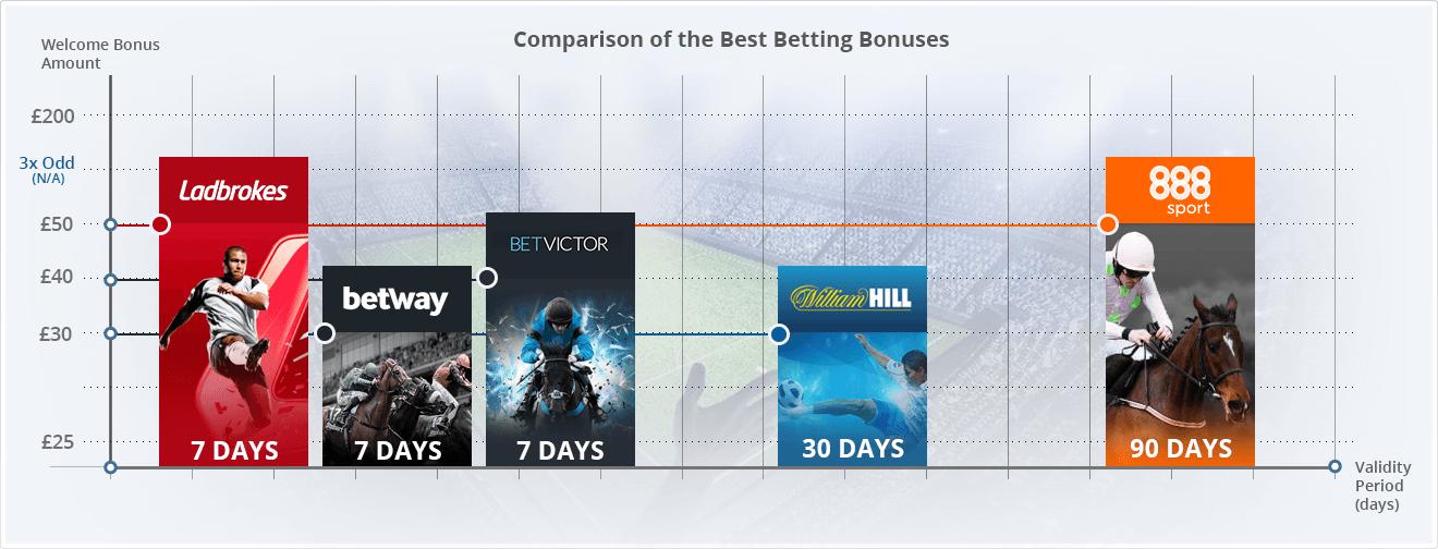 best online betting bonuses